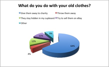 what do you do with your old clothes?